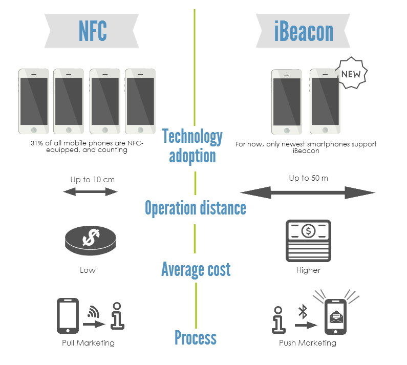 What is NFC? A comprehensive NFC definition.