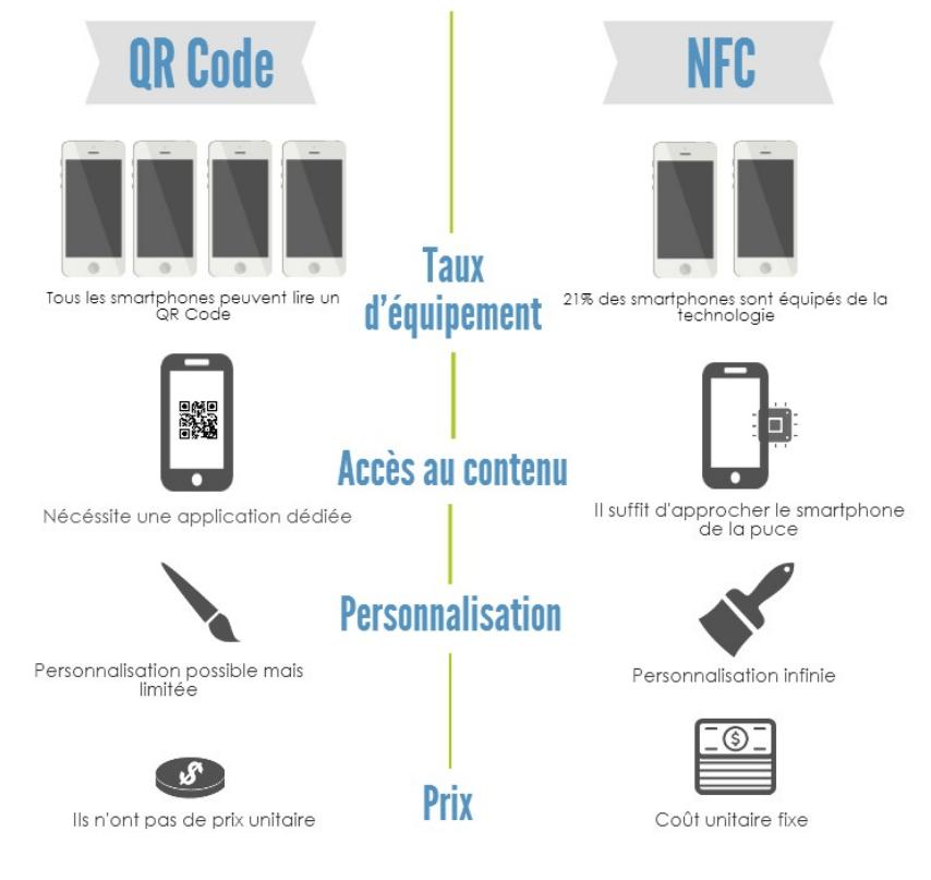 Infographie NFC Vs QR Code