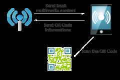Phone Network