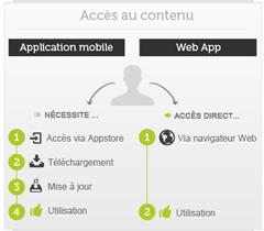 Mobile application vs web app