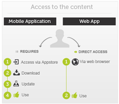 Mobile application vs web app