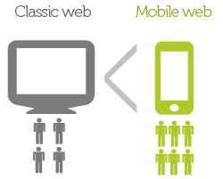 Mobile web evolution