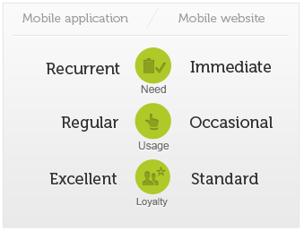 differences between mobile site and mobile application