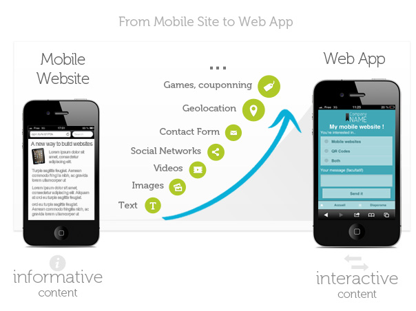 From mobile site to web app