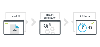 Batch generation