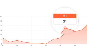 stats visits