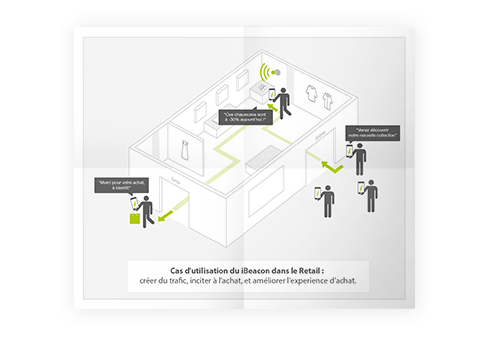 ibeacon usages
